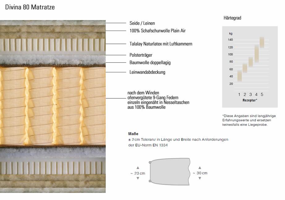 schramm-divina-80-matratze-aufbau