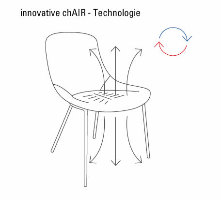 walter-knoll-chair-technologie