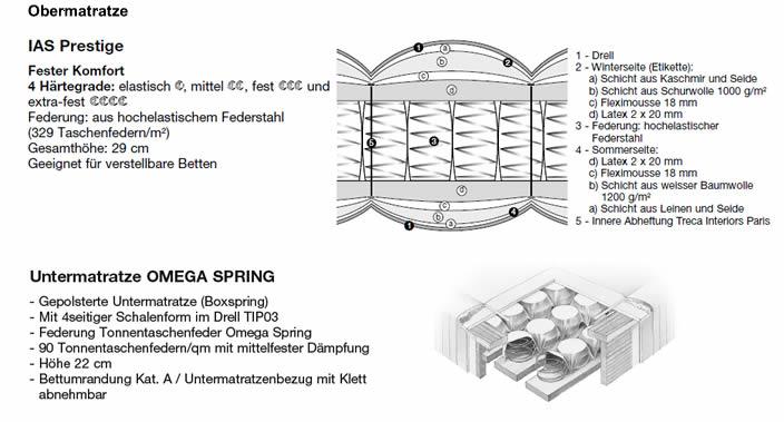 treca-boxspring-polsterbett-cube-matratzen-aufbau